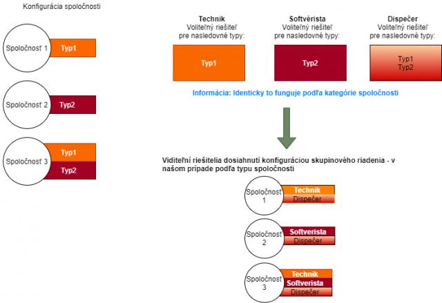 Schéma skupinového riadenia výberu riešiteľov