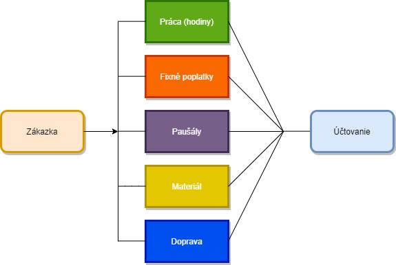 Ilustrácia štruktúry účtovania cez Zákazky