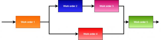 Schematické znázornenie sériovo paralelného radenia pracovných príkazov