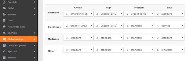 Matica na automatické určenie stavu požiadavky podľa Urgencie aDopadu. Vriadkoch sú urgencie avstĺpcoch dopady požiadavky.